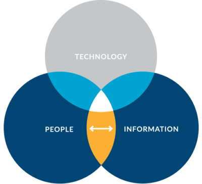 The interface of technology, people and information